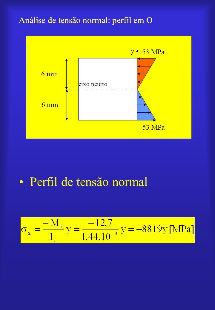 Análise de tensão normal: perfil em O
