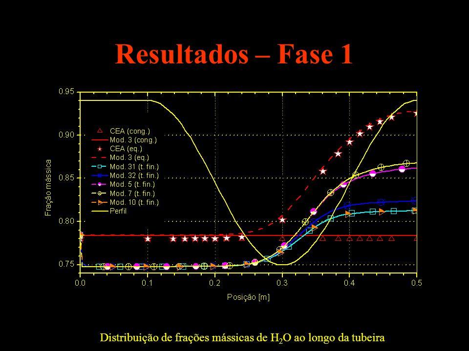 Distribuição de frações mássicas de H2O ao longo da tubeira