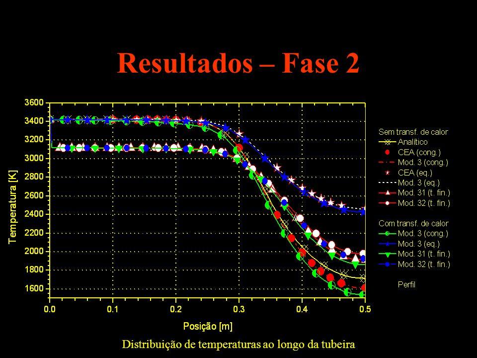 Distribuição de temperaturas ao longo da tubeira