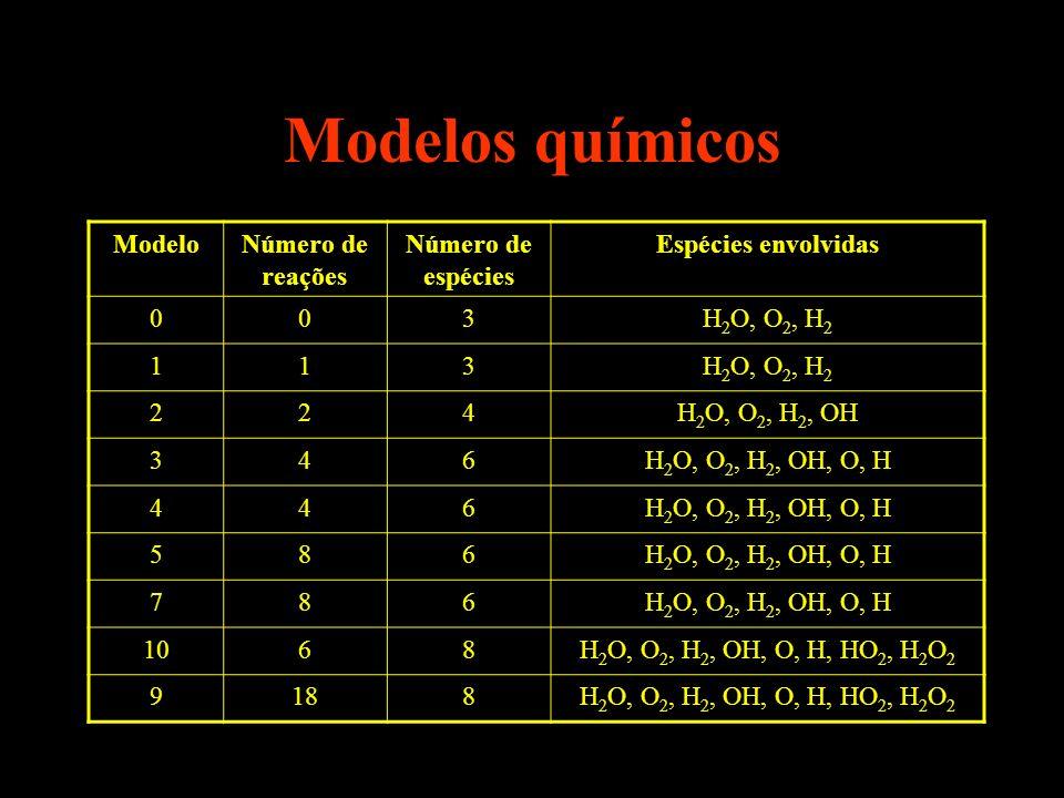 Modelos químicos Modelo Número de reações Número de espécies