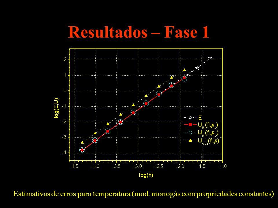 Resultados – Fase 1Estimativas de erros para temperatura (mod.