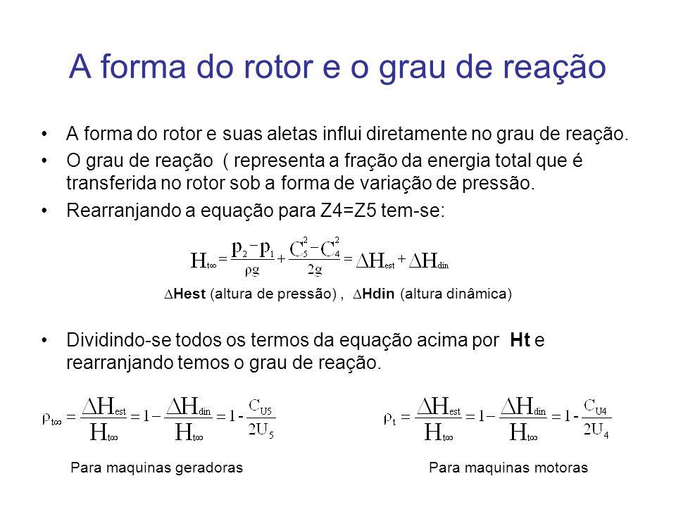 A forma do rotor e o grau de reação