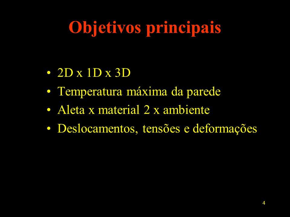 Objetivos principais 2D x 1D x 3D Temperatura máxima da parede