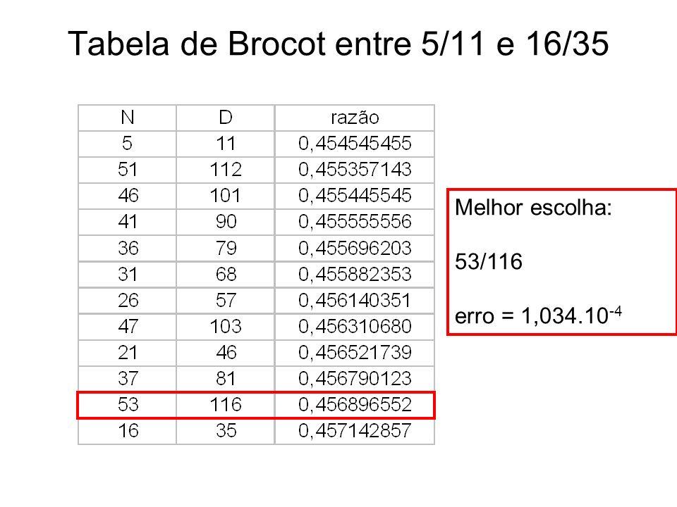 Tabela de Brocot entre 5/11 e 16/35