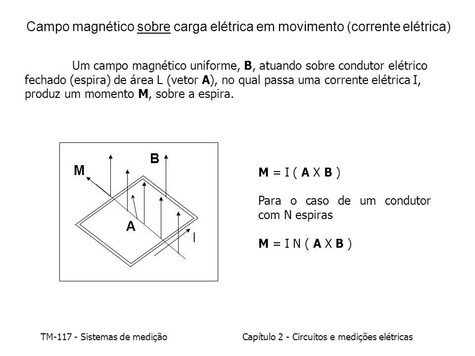 Campo magnético sobre carga elétrica em movimento (corrente elétrica)