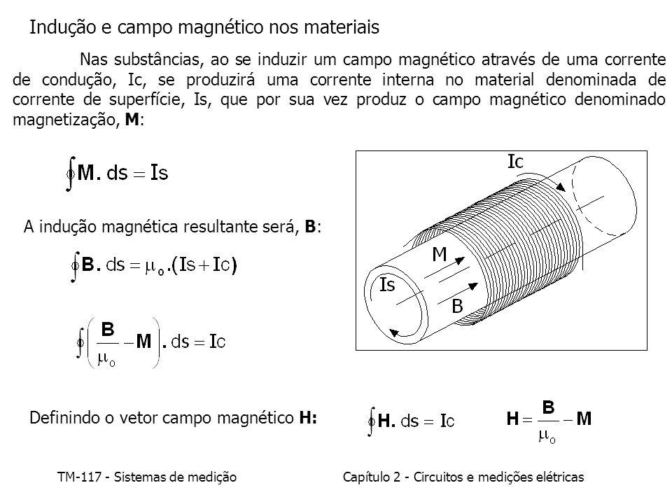 Indução e campo magnético nos materiais