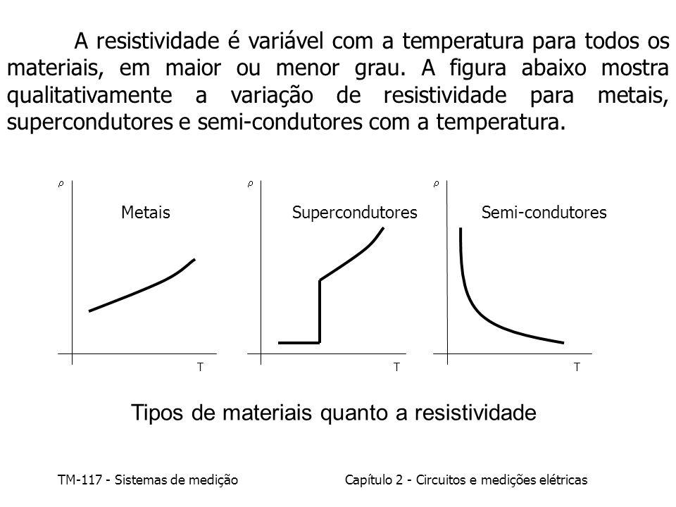 Tipos de materiais quanto a resistividade