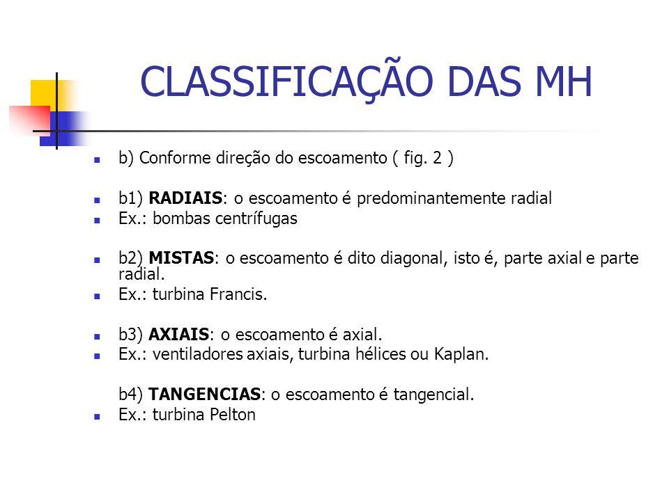 CLASSIFICAÇÃO DAS MH b) Conforme direção do escoamento ( fig. 2 )