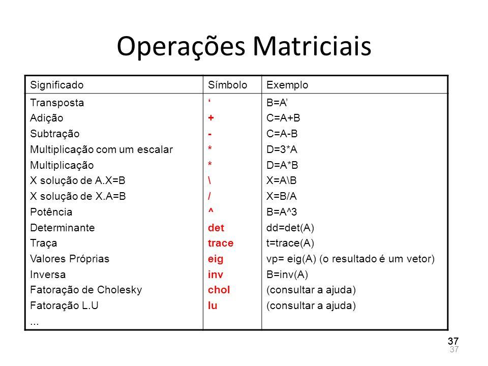 Operações Matriciais Significado Símbolo Exemplo Transposta Adição