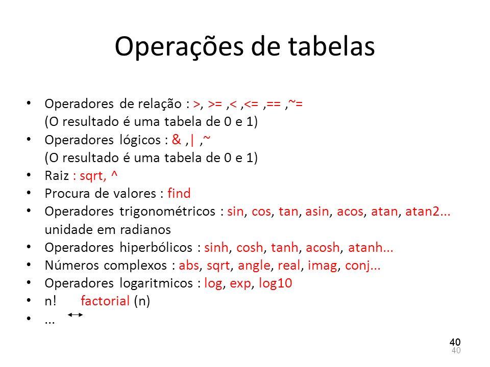 Operações de tabelas Operadores de relação : >, >= ,< ,<= ,== ,~= (O resultado é uma tabela de 0 e 1)