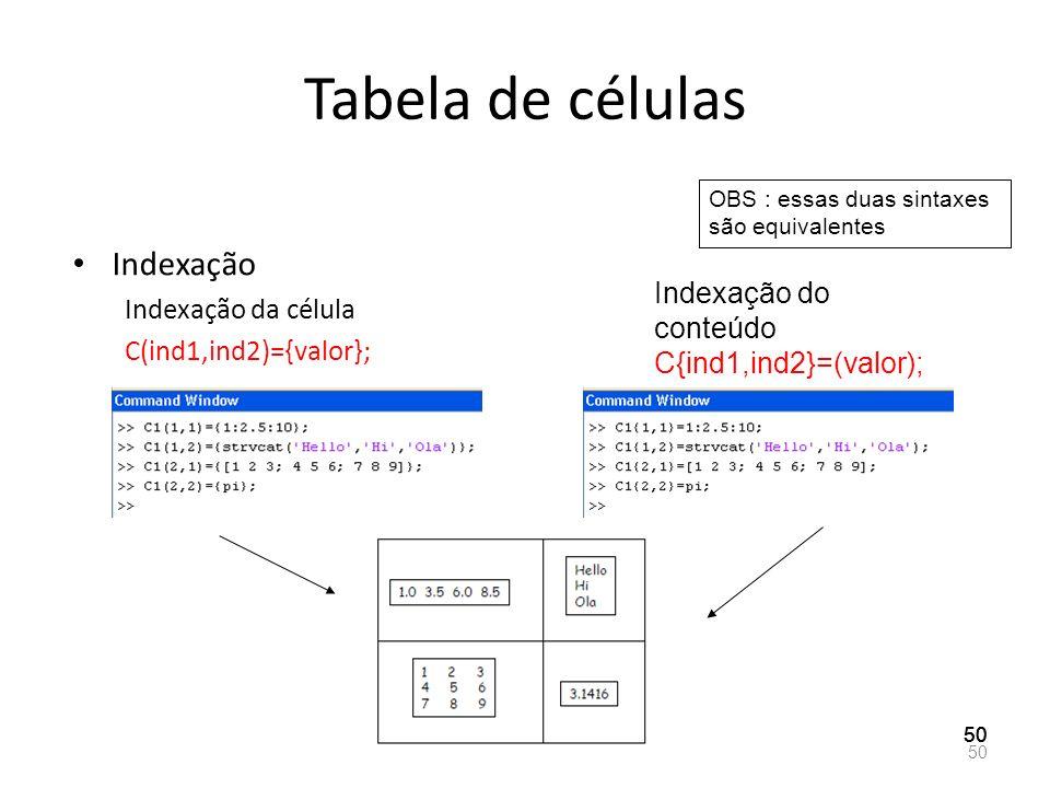 Tabela de células Indexação Indexação da célula Indexação do conteúdo