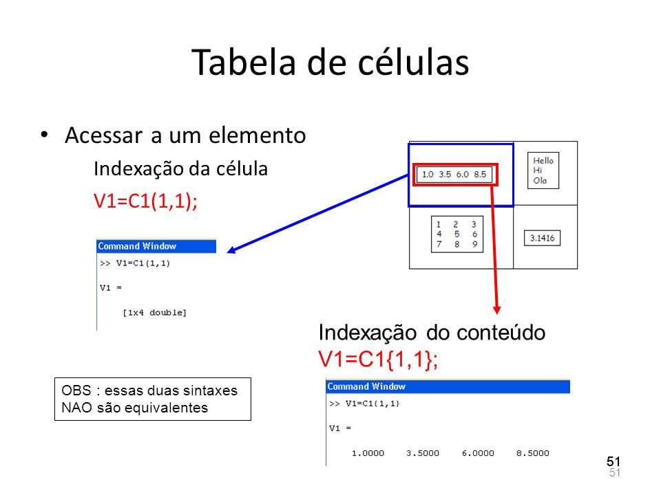 Tabela de células Acessar a um elemento Indexação da célula