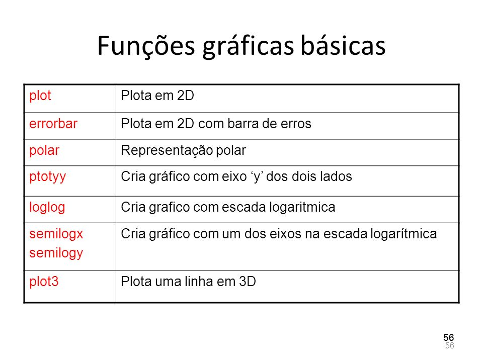 Funções gráficas básicas