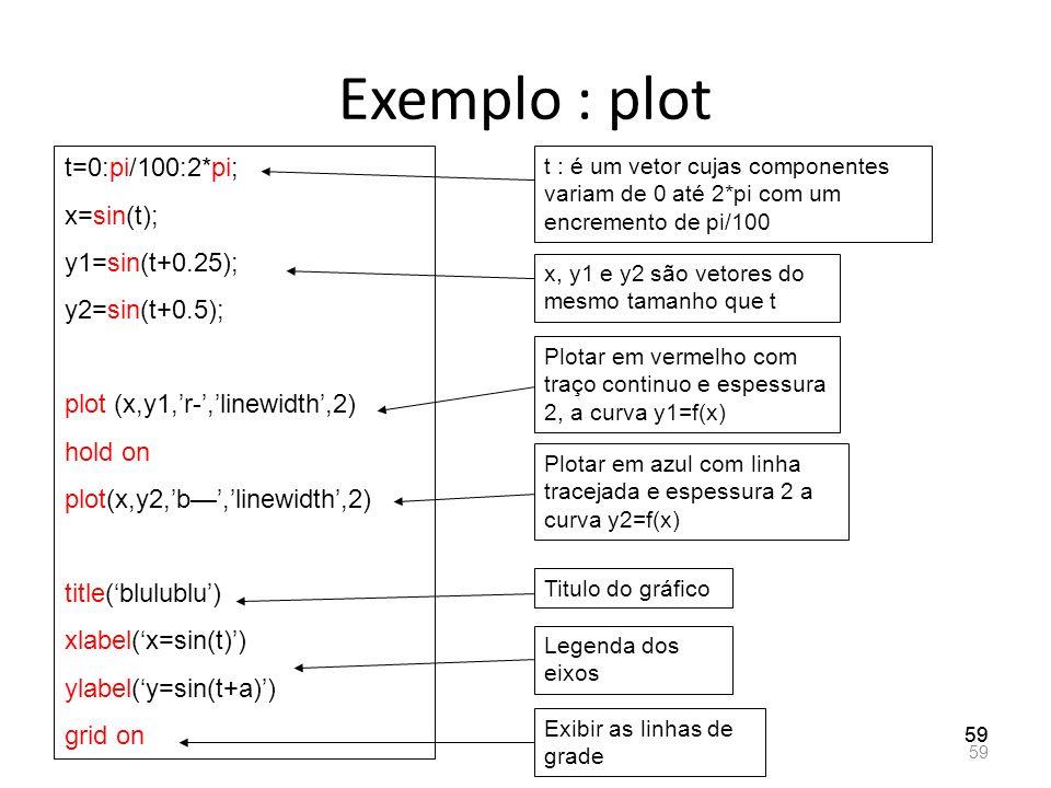 Exemplo : plot t=0:pi/100:2*pi; x=sin(t); y1=sin(t+0.25);