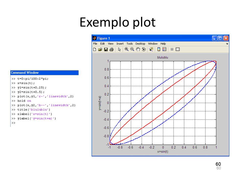 Exemplo plot 60 60