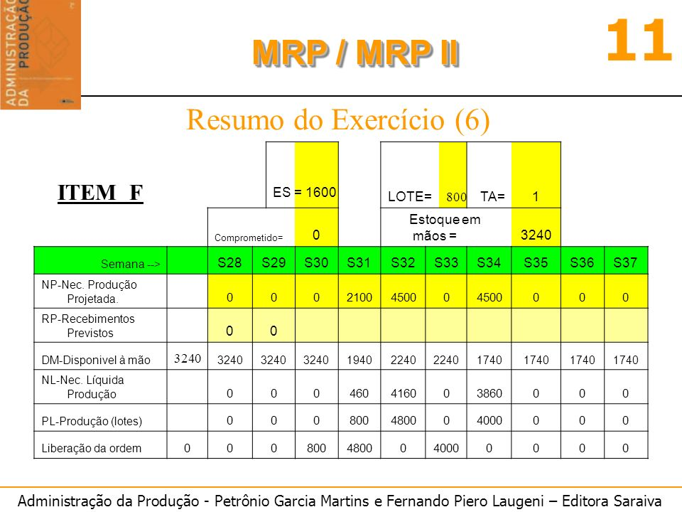 Resumo do Exercício (6) ITEM F LOTE= TA= 1 Estoque em mãos = 3240 S28
