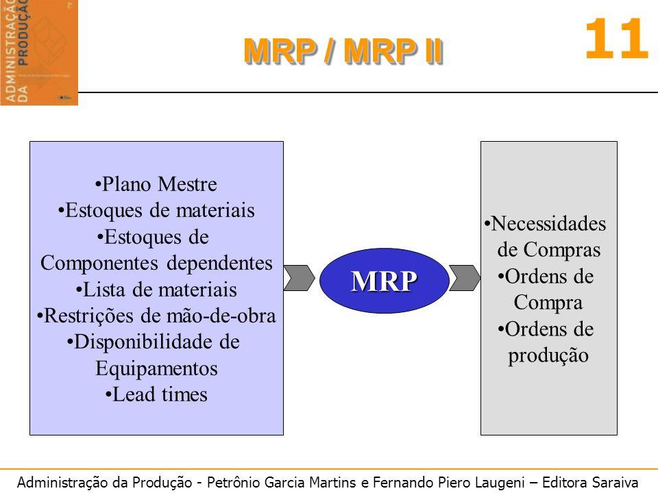 MRP Plano Mestre Estoques de materiais Necessidades Estoques de