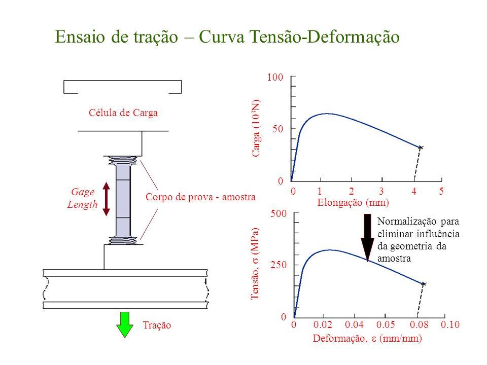 Ensaio de tração – Curva Tensão-Deformação