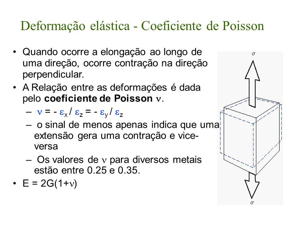 Deformação elástica - Coeficiente de Poisson