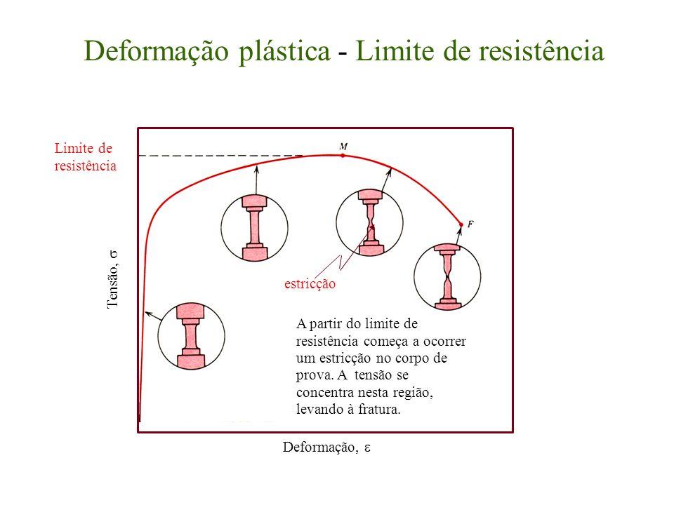 Deformação plástica - Limite de resistência
