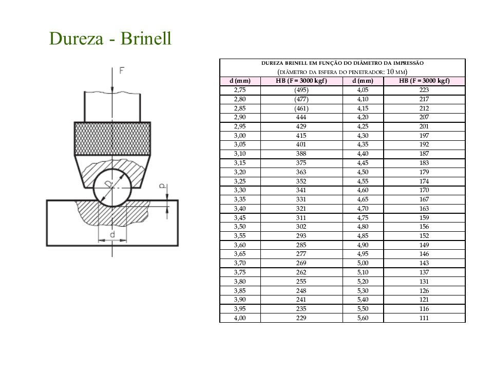 Dureza - Brinell