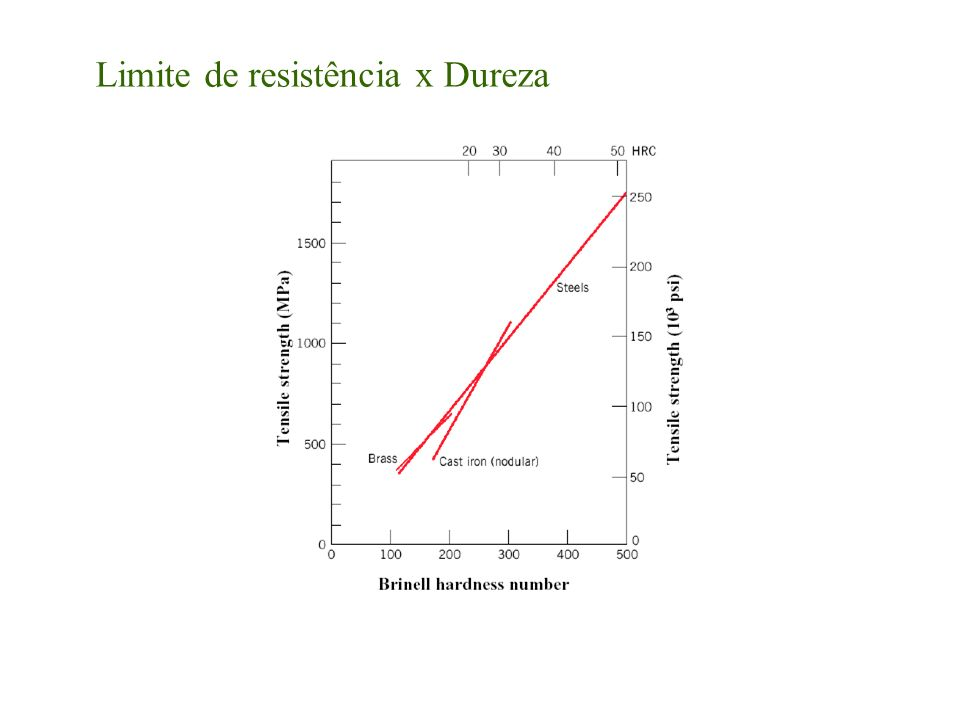 Limite de resistência x Dureza