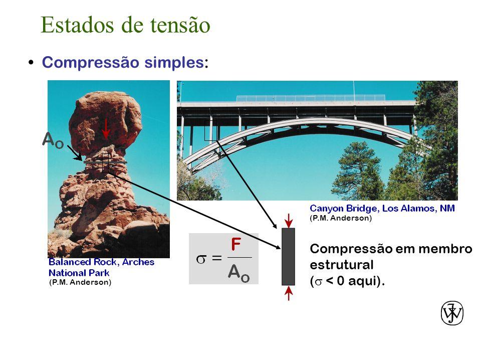 Estados de tensão • Compressão simples: Compressão em membro