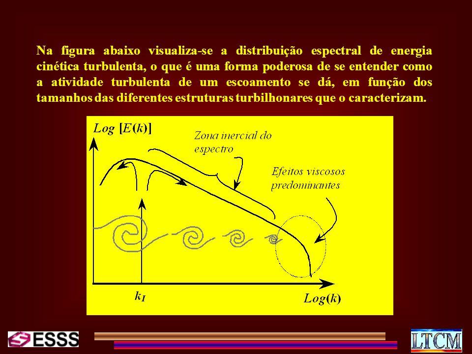 Na figura abaixo visualiza-se a distribuição espectral de energia cinética turbulenta, o que é uma forma poderosa de se entender como a atividade turbulenta de um escoamento se dá, em função dos tamanhos das diferentes estruturas turbilhonares que o caracterizam.