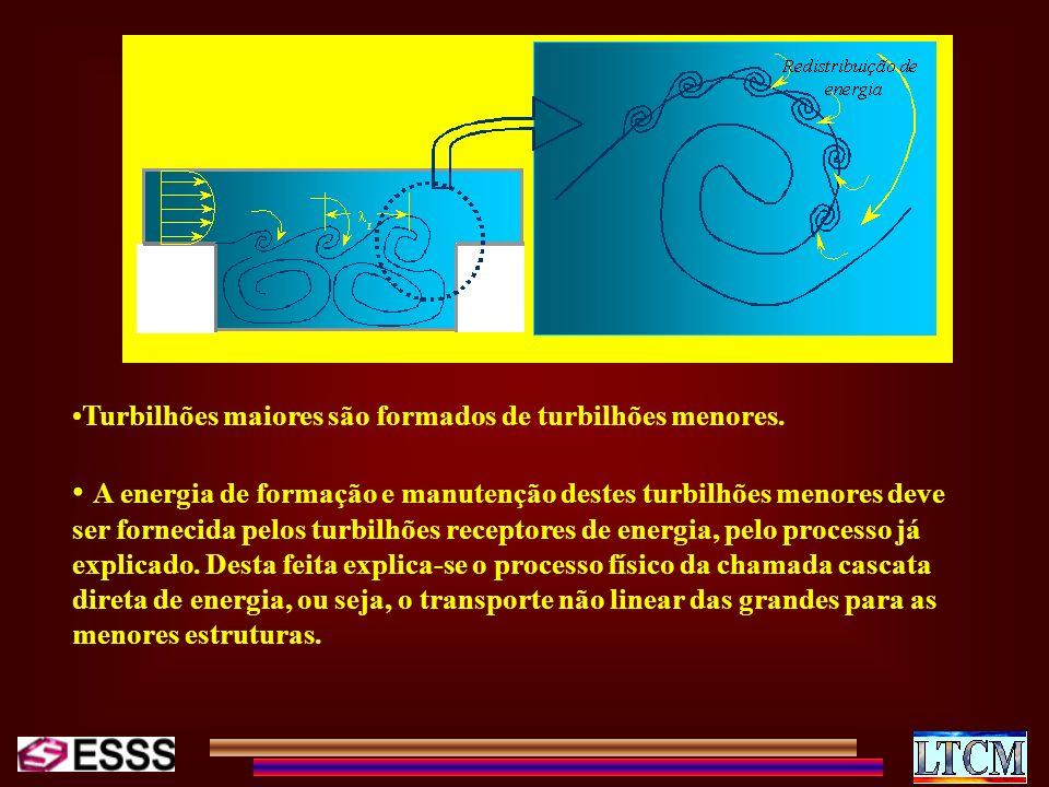Turbilhões maiores são formados de turbilhões menores.
