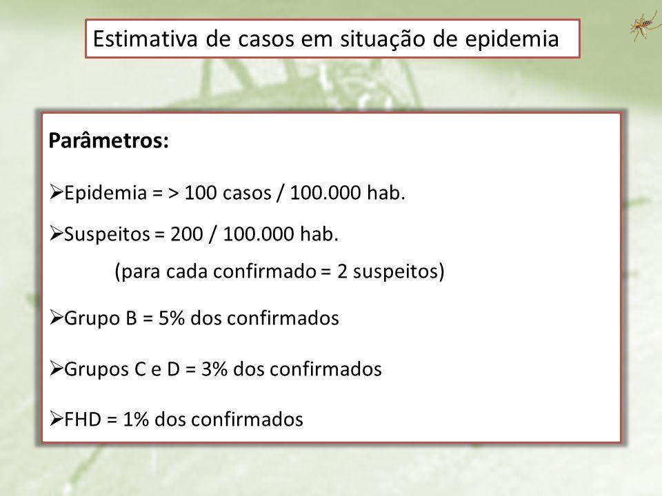 Estimativa de casos em situação de epidemia