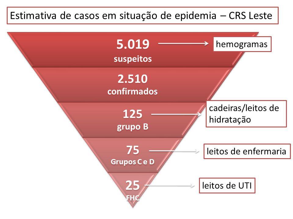 Estimativa de casos em situação de epidemia – CRS Leste