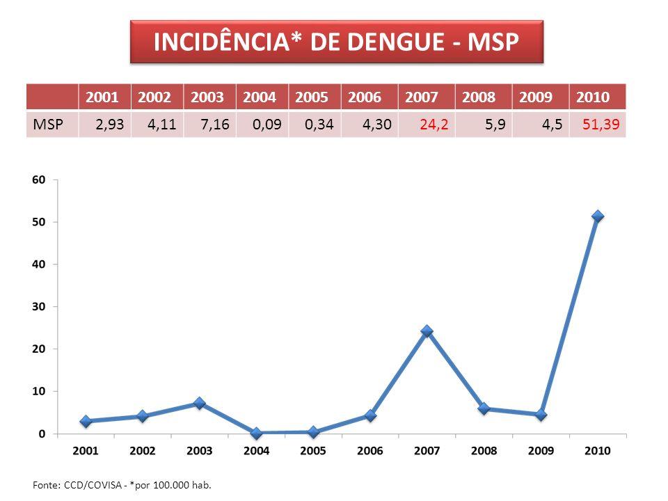 INCIDÊNCIA* DE DENGUE - MSP