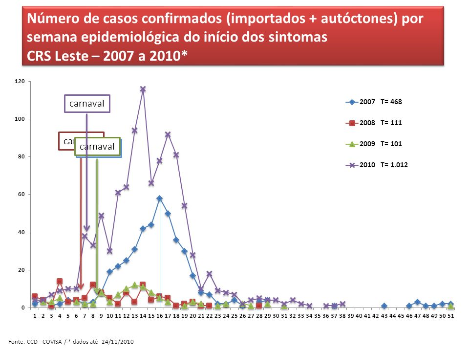 Número de casos confirmados (importados + autóctones) por semana epidemiológica do início dos sintomas