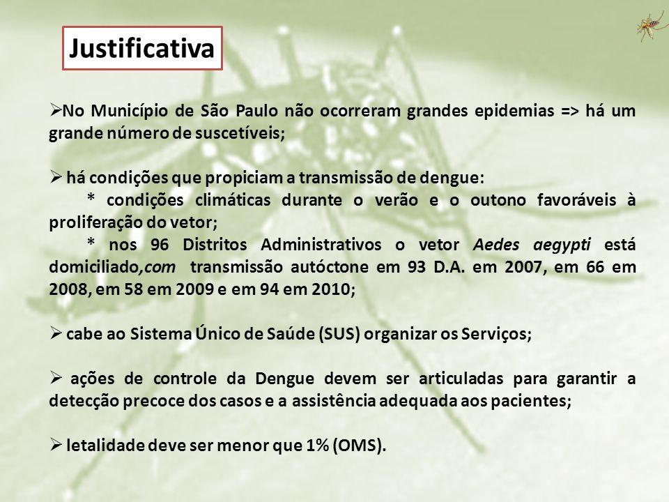 Justificativa No Município de São Paulo não ocorreram grandes epidemias => há um grande número de suscetíveis;
