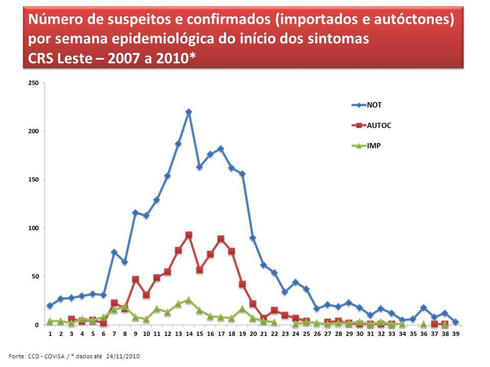 Número de suspeitos e confirmados (importados e autóctones) por semana epidemiológica do início dos sintomas