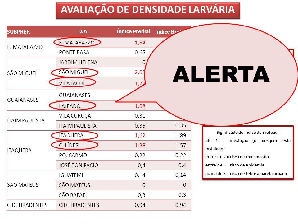 ALERTA AVALIAÇÃO DE DENSIDADE LARVÁRIA SUBPREF. D.A Índice Predial