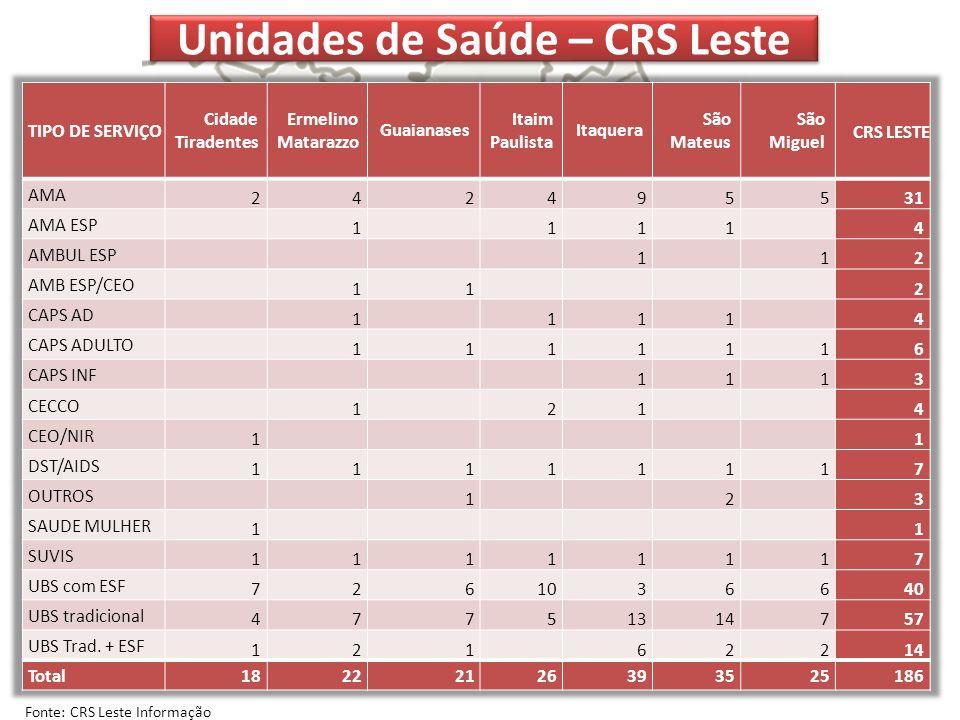 Unidades de Saúde – CRS Leste