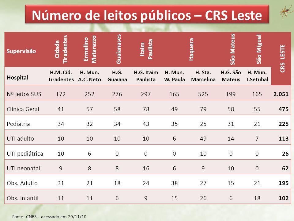 Número de leitos públicos – CRS Leste