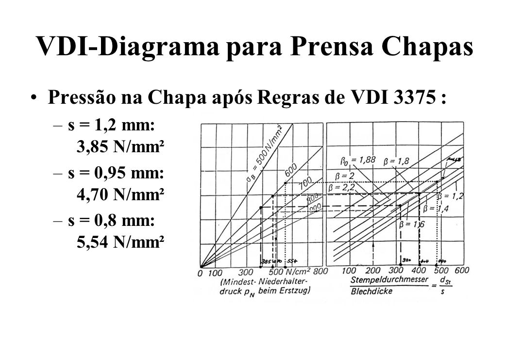VDI-Diagrama para Prensa Chapas