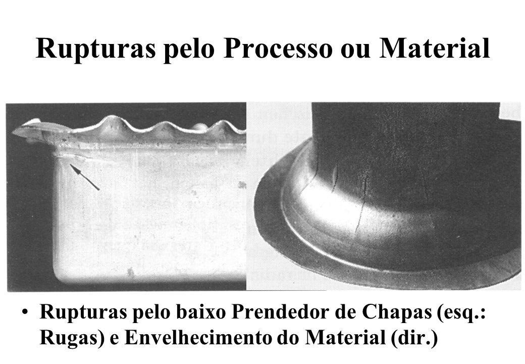 Rupturas pelo Processo ou Material