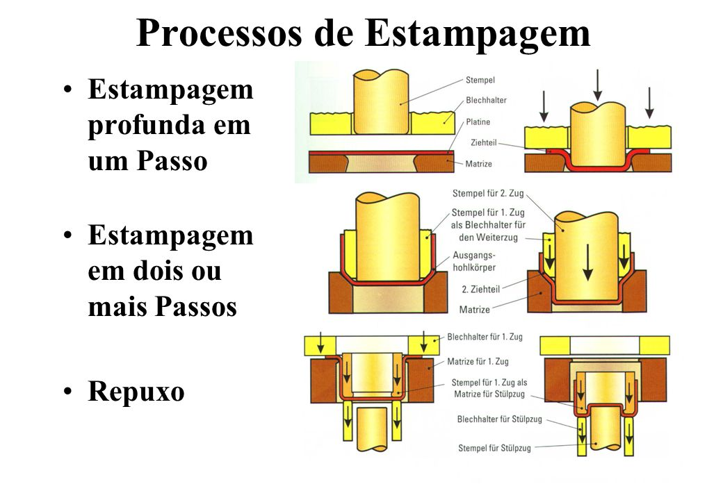 Processos de Estampagem