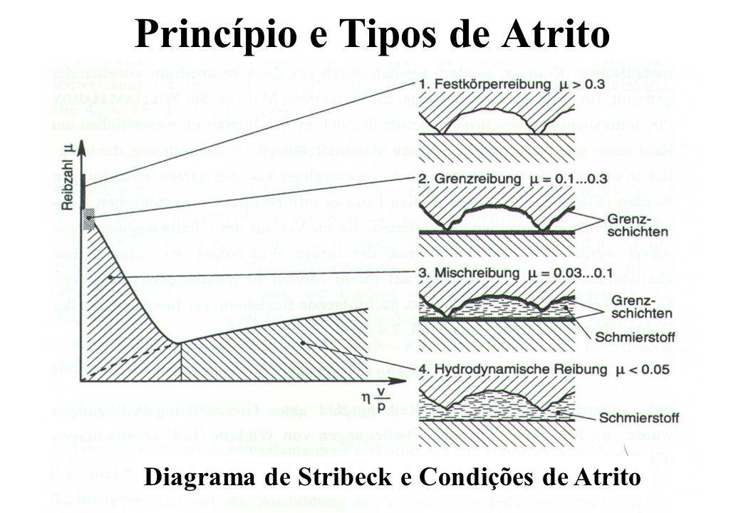 Princípio e Tipos de Atrito