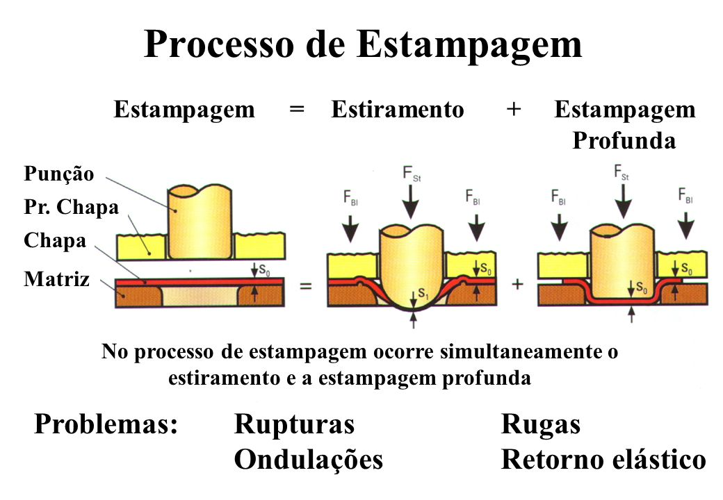 Processo de Estampagem