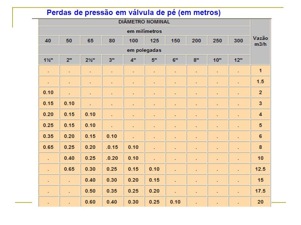 Perdas de pressão em válvula de pé (em metros)
