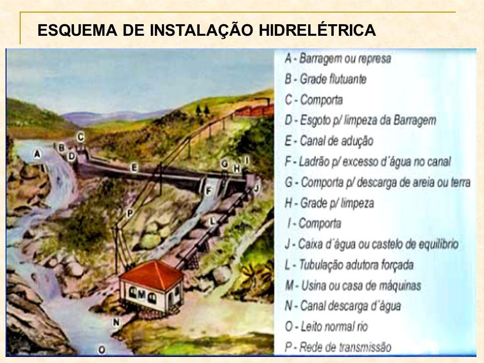 ESQUEMA DE INSTALAÇÃO HIDRELÉTRICA