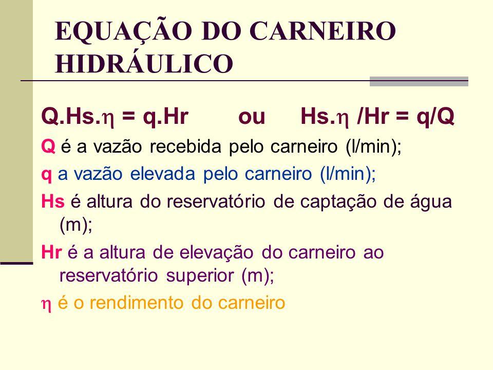 EQUAÇÃO DO CARNEIRO HIDRÁULICO