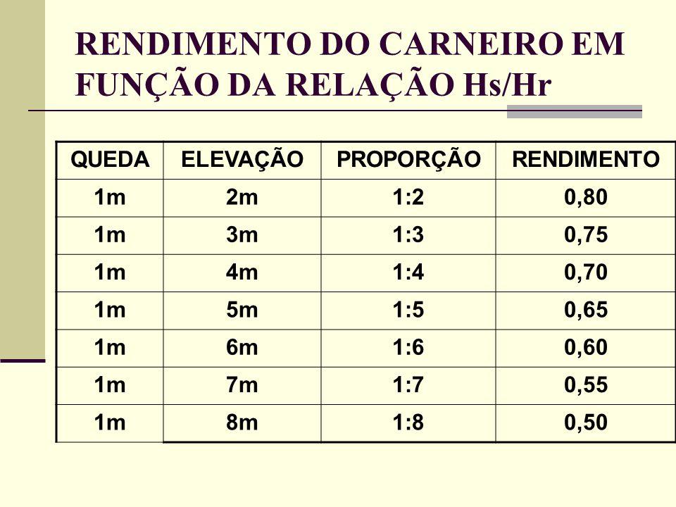 RENDIMENTO DO CARNEIRO EM FUNÇÃO DA RELAÇÃO Hs/Hr