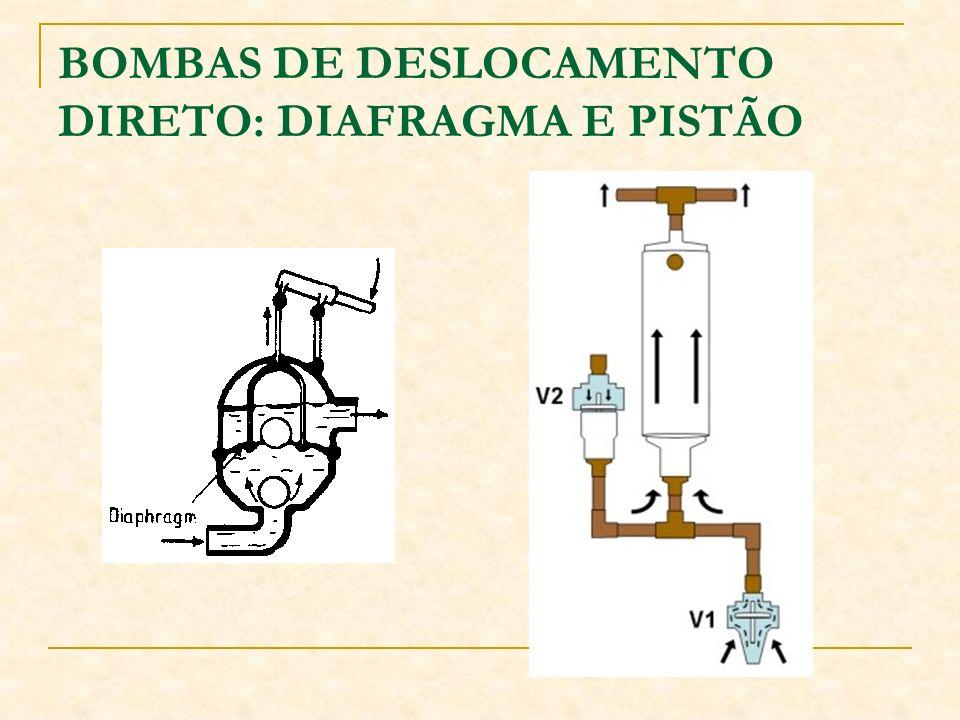 BOMBAS DE DESLOCAMENTO DIRETO: DIAFRAGMA E PISTÃO