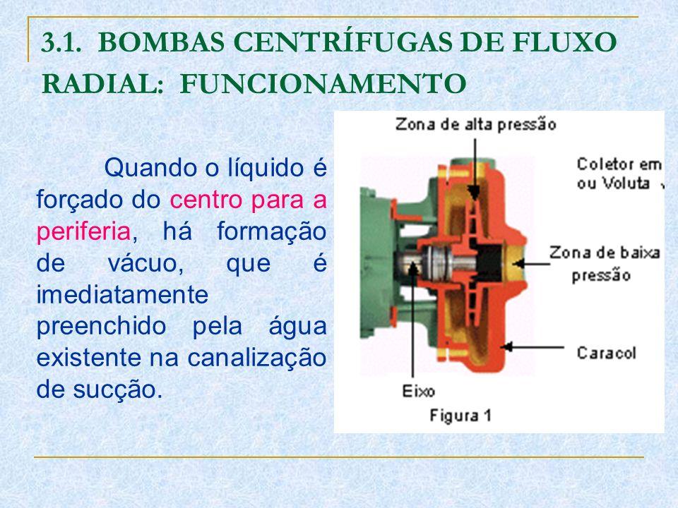 3.1. BOMBAS CENTRÍFUGAS DE FLUXO RADIAL: FUNCIONAMENTO