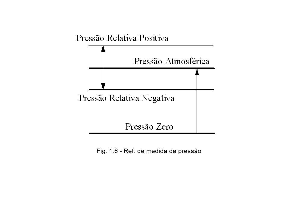 Fig. 1.6 - Ref. de medida de pressão